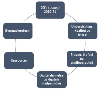 Cirkelopstilling med CGs strategi 2019-21